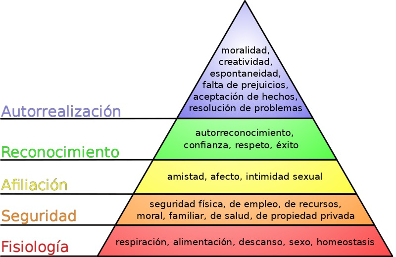 Motivación - Pirámide de Maslow