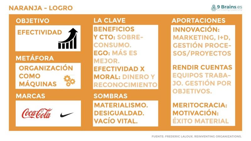 Nivel naranja de las organizaciones