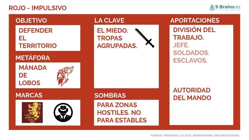 Nivel Rojo de las organizaciones