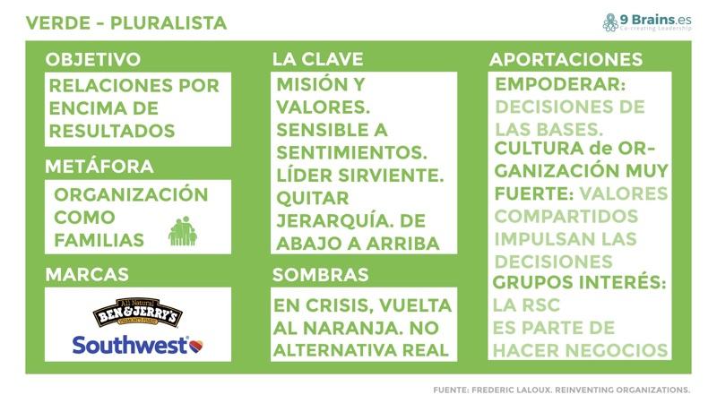 Nivel verde de las organizaciones